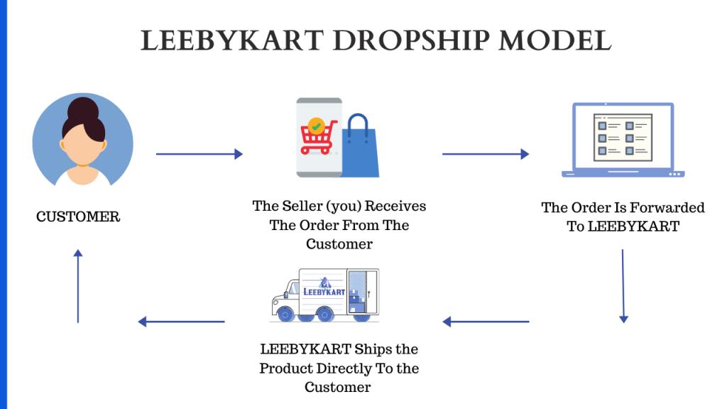 Dropship Model- Leebykart